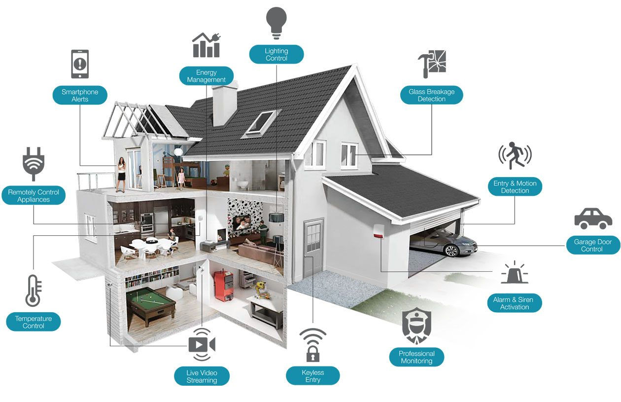 Smart Home Security for Beginners | Smarthomeworks